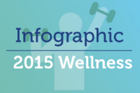 Wellness Program Trends and Talking Points in 2015 Infographic