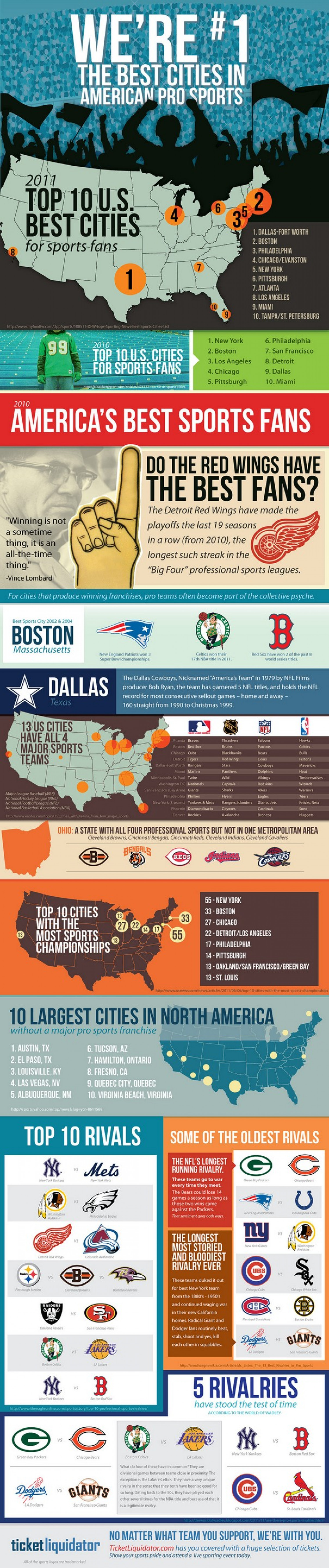 We're #1: The Best Cities in American Pro Sports  Infographic