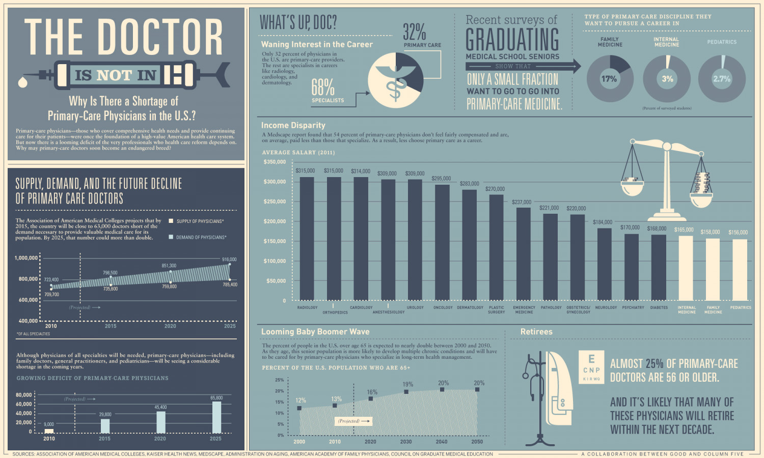 We're Running Out of Doctors in the U.S. Infographic