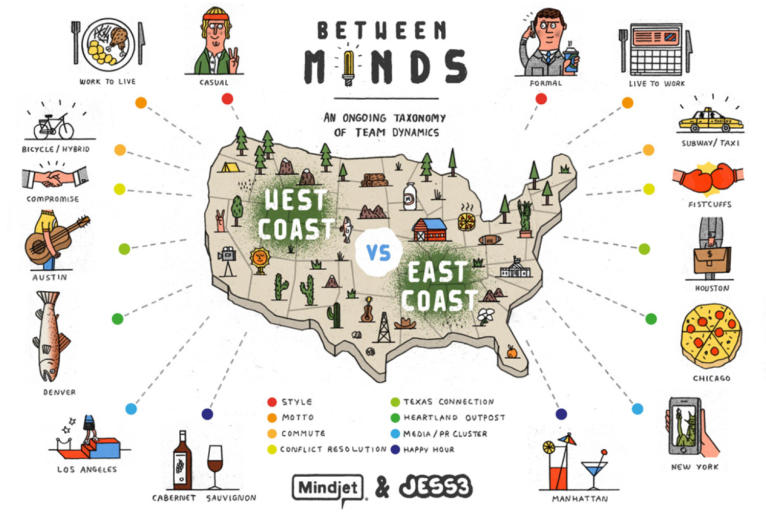 West Coast Vs. East Coast Infographic