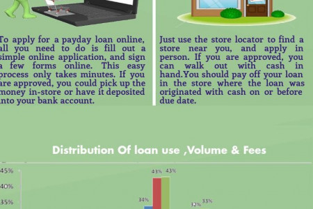 What  is Payday Loan & From Where You Can Get A Payday Loan? Infographic