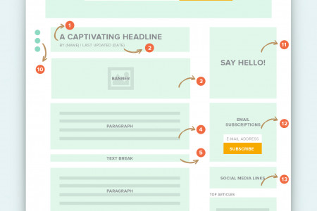 What a High-Converting Blog Page Looks Like Infographic