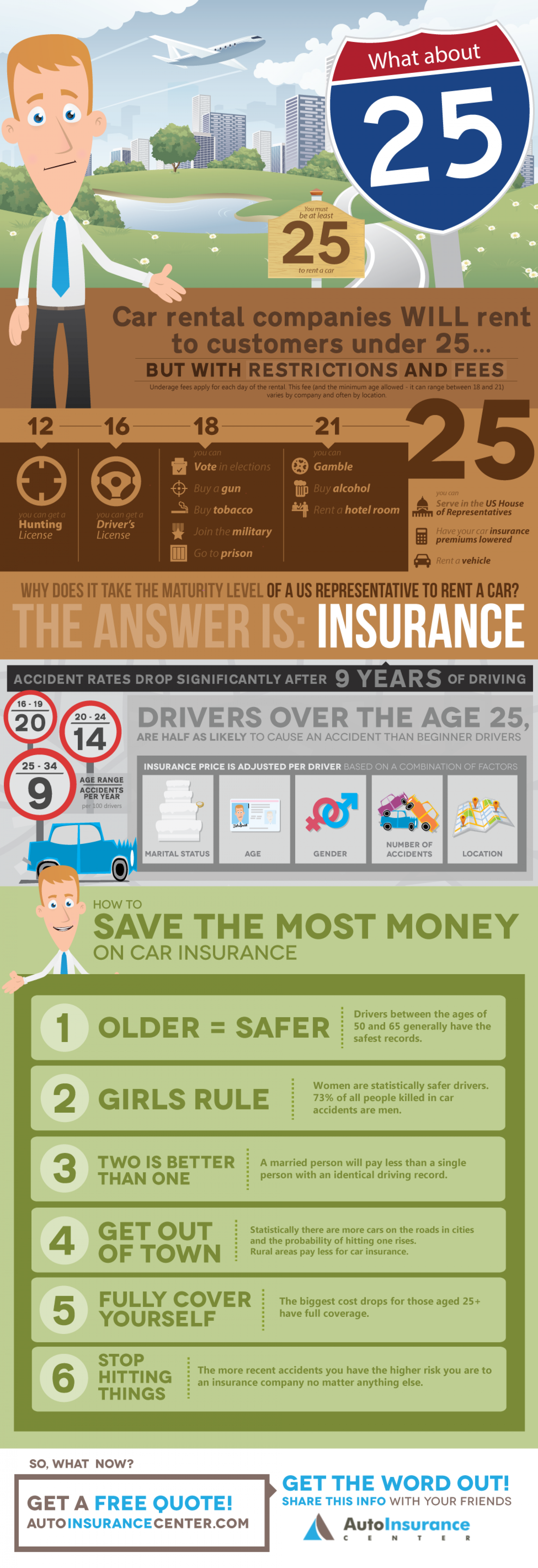 What About 25? Infographic