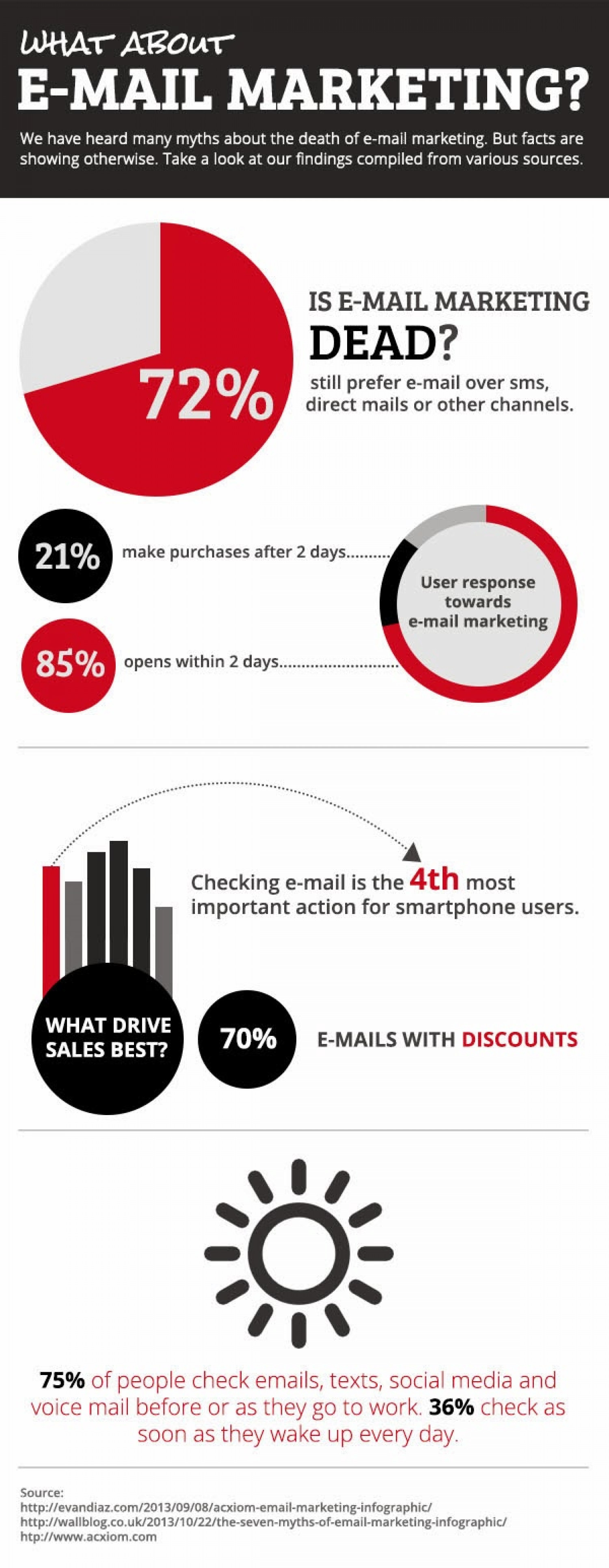 What About E-Mail Marketing? Infographic