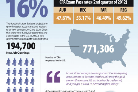 What Accountants Should Know about Becoming a CPA Infographic