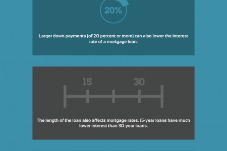 What Affects Mortgage Rates? Infographic