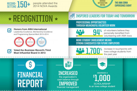 What AMA Iowa did for you in 2013–2014? Infographic