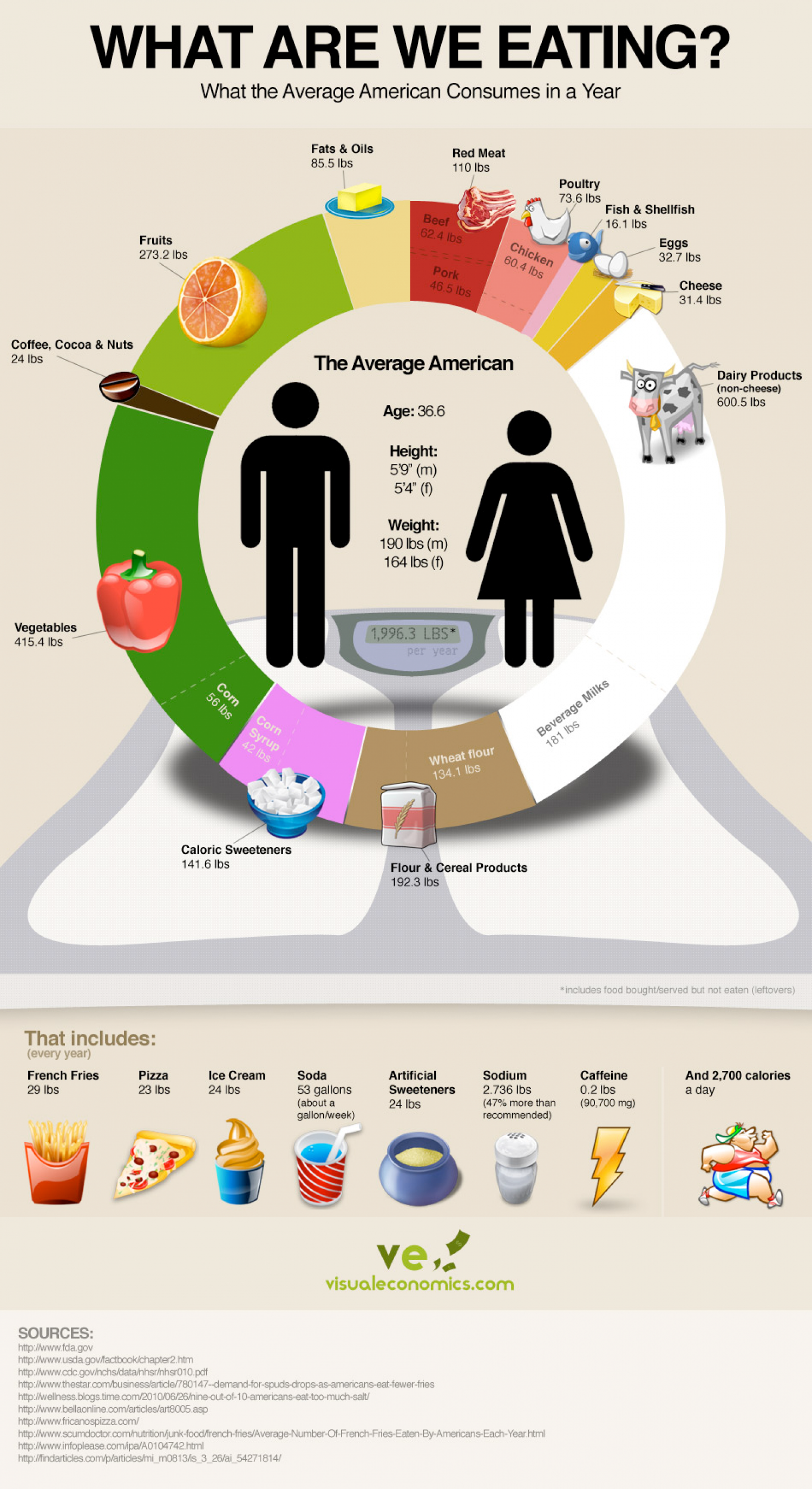 What Americans Eat Infographic