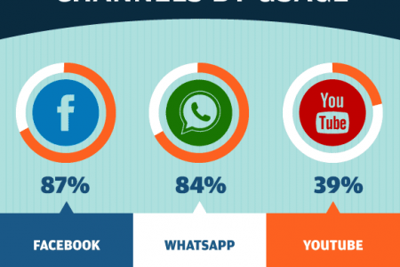 What Arabs Share on Social Media Infographic