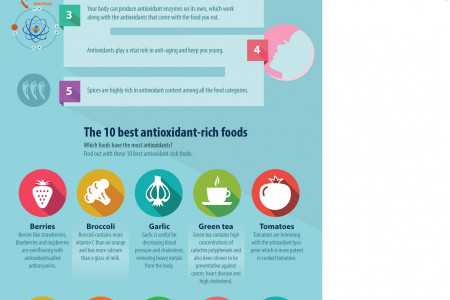 What are Antioxidants and Why are they so Important? Infographic