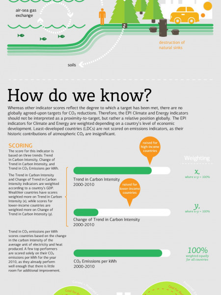 What is a Climate and Energy Indicator? Infographic