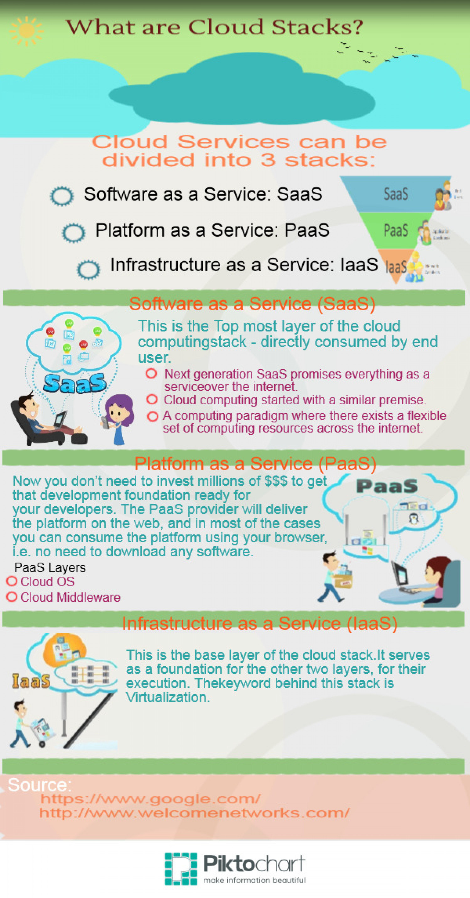 what are cloud stacks? Infographic