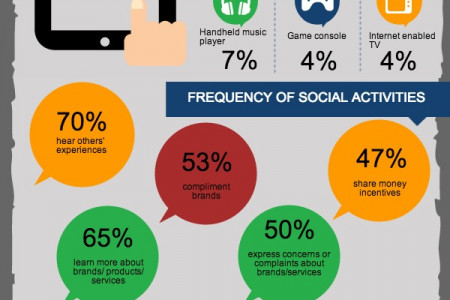 What are consumers doing on social media? Infographic