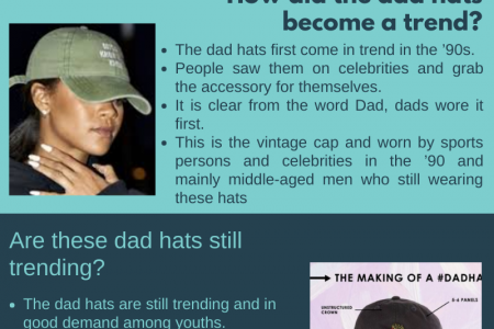 What are Dad Hats & Why it is called Dad Hat? Infographic