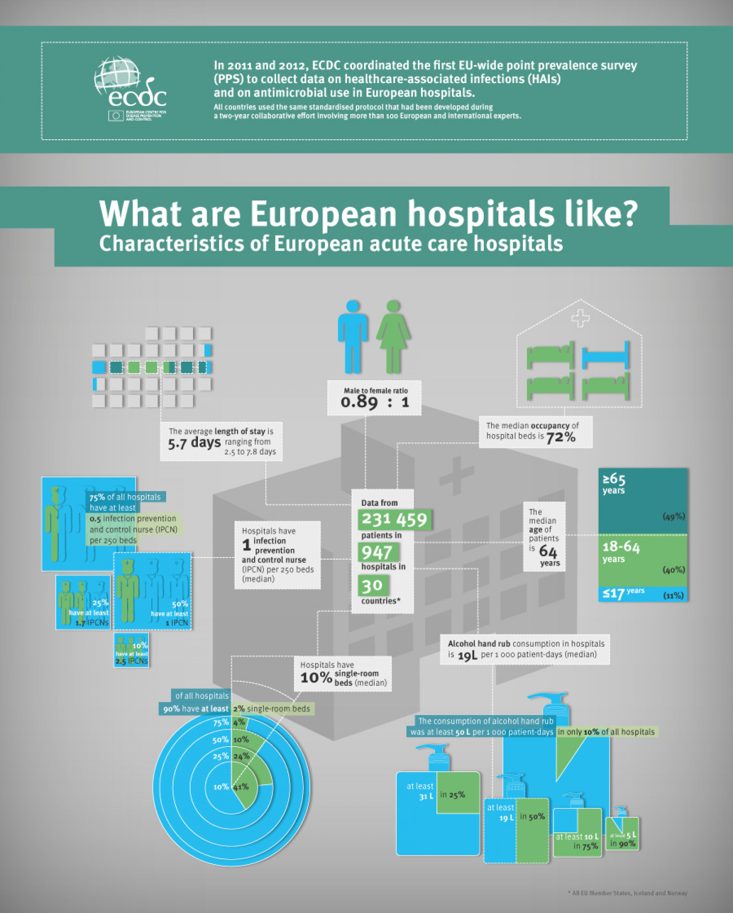 What are European Hospitals like? Infographic