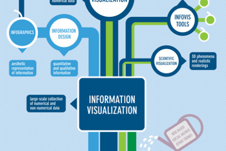 What are infovis and datavis about? Infographic