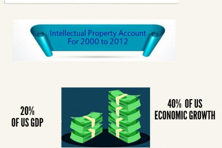 what are intellectual property rights issues? Infographic