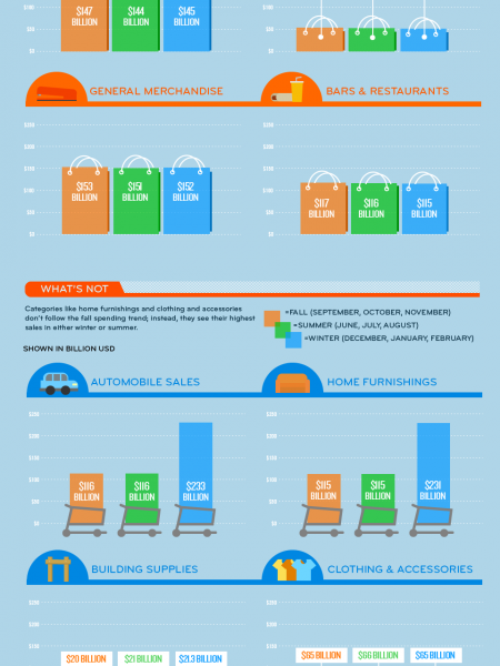 What Are People Buying In Fall? Infographic