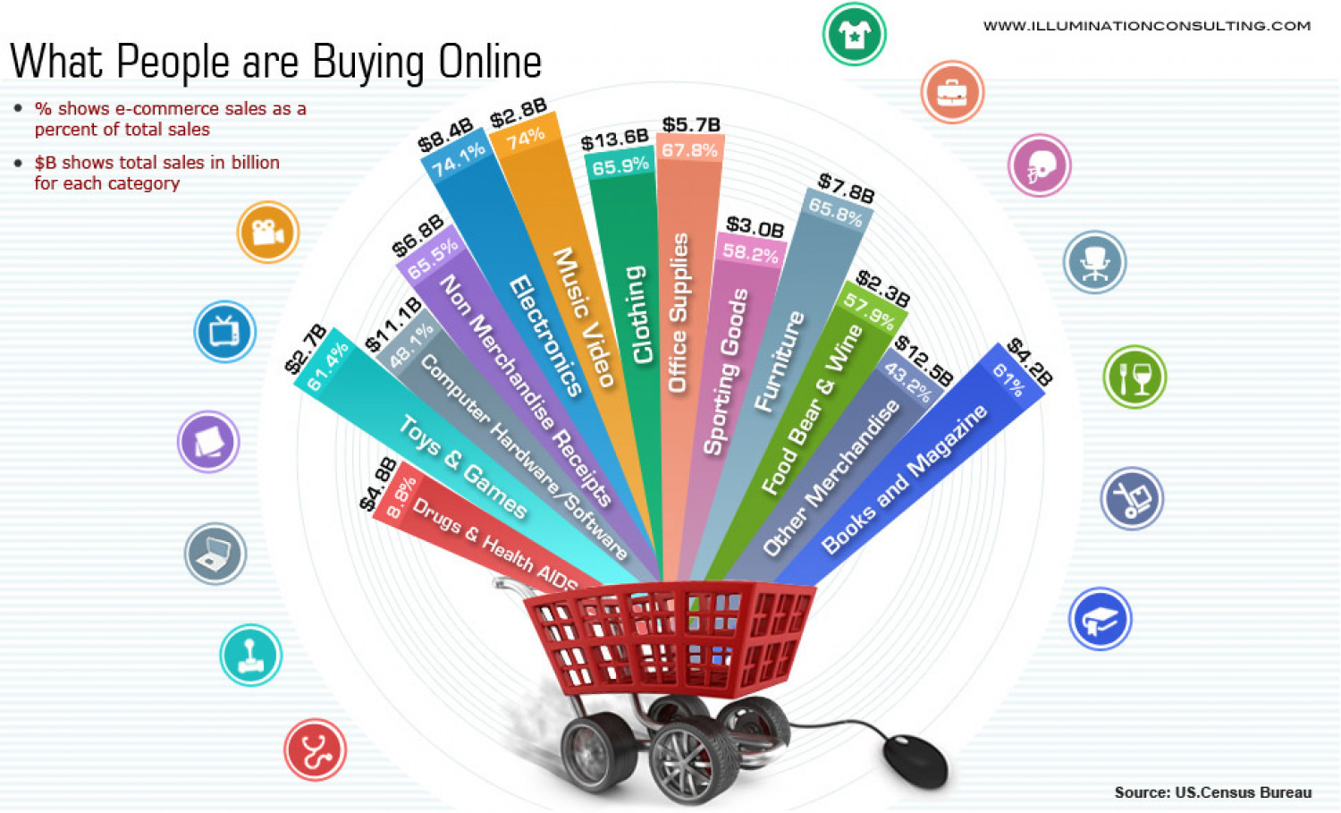 What Are People Buying Online Infographic