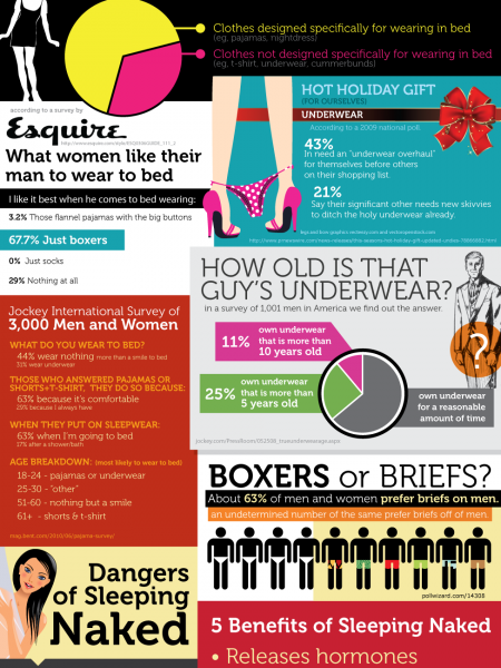 What are People Wearing to Bed? Infographic