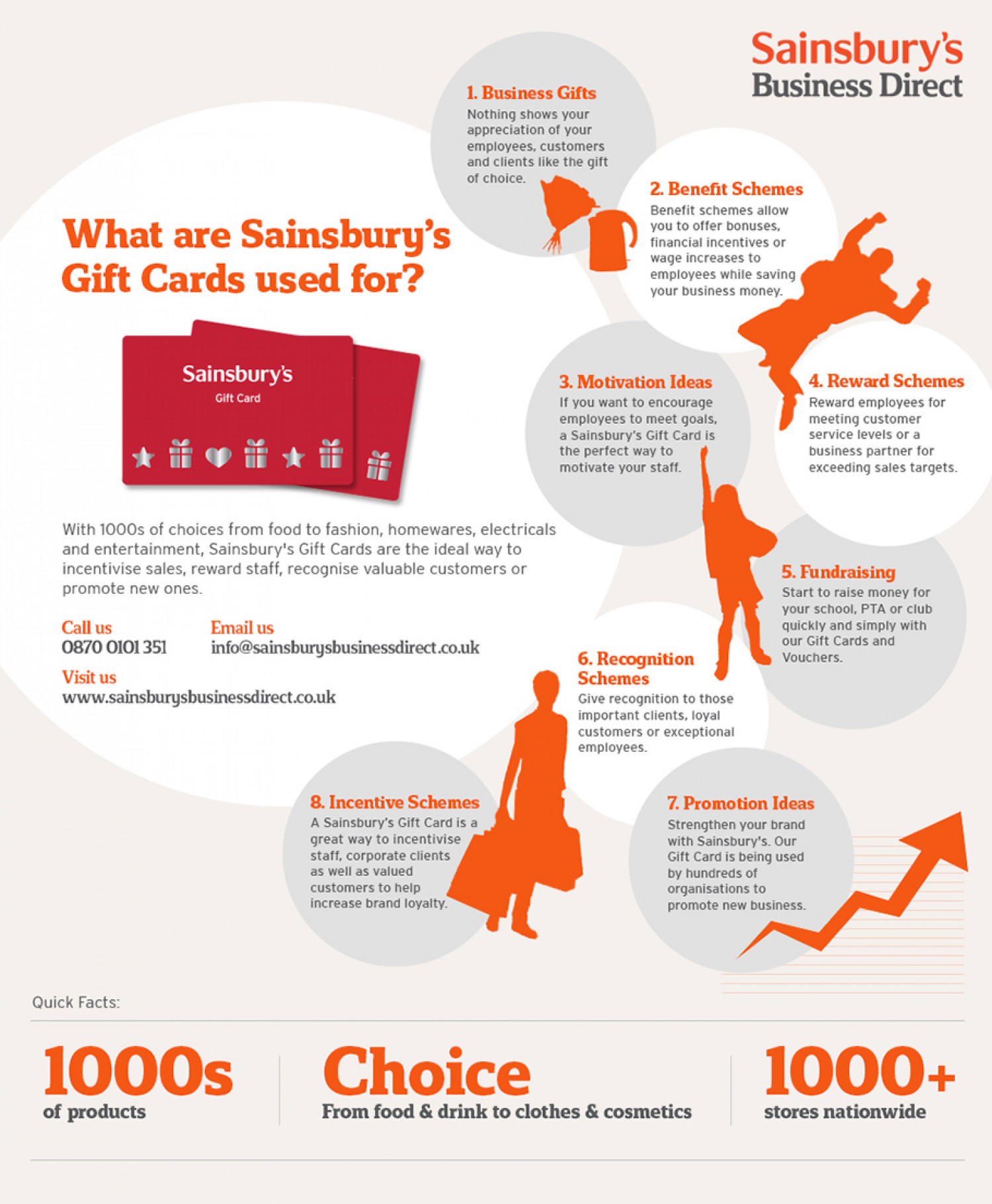 What are Sainsbury's Gift Cards used for? Infographic