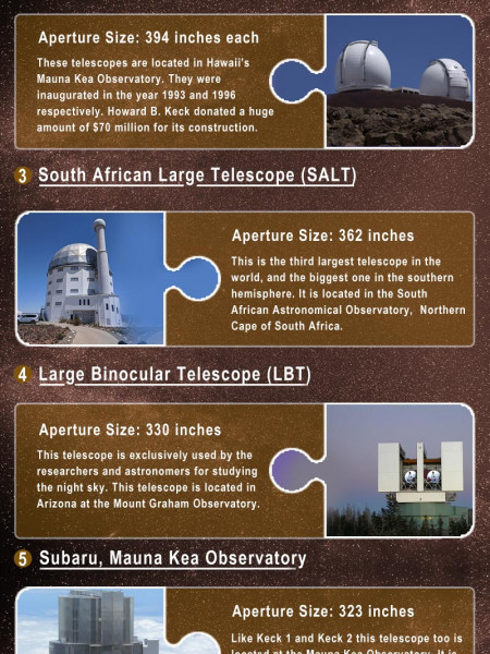 What are the 10 Biggest Telescopes in the World? Infographic