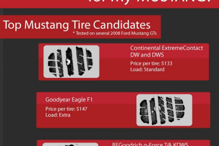 What are the best tires for my Mustang? Infographic