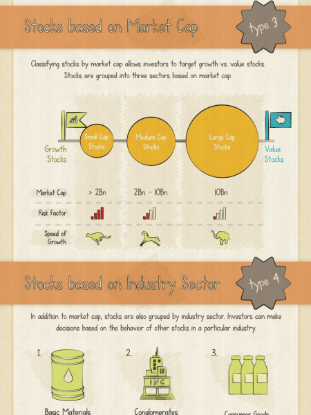 What Are The Different Types of Stocks? Infographic