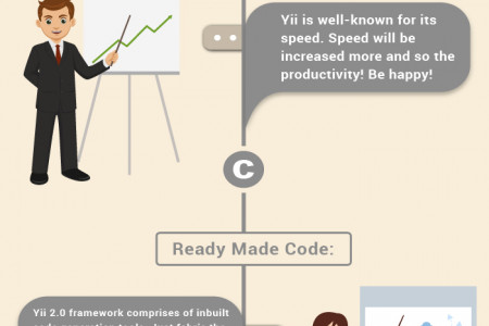 What are the expectations from Yii framework in 2015? Infographic