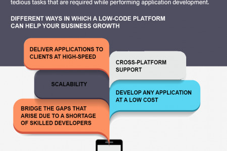 What are the Low Code Development Platforms & Why are they Important Infographic