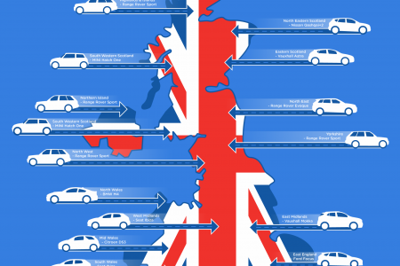 What Are the Most Desirable Cars Around the UK? Infographic