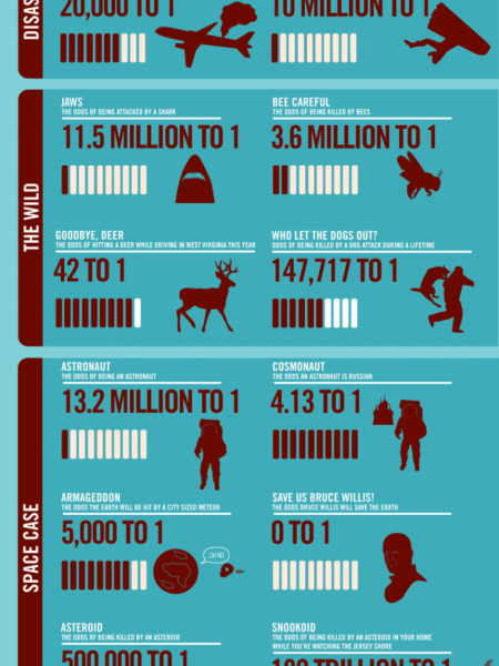 What are the Odds of?...  Infographic
