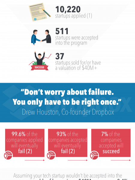 What Are the Odds Your Tech Startup Is the Next Big Thing? Infographic