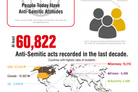 What Are the Reasons Why People Hate Jews? Infographic