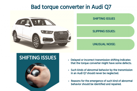 What are the signs of a bad torque converter in an Audi Q7 Infographic