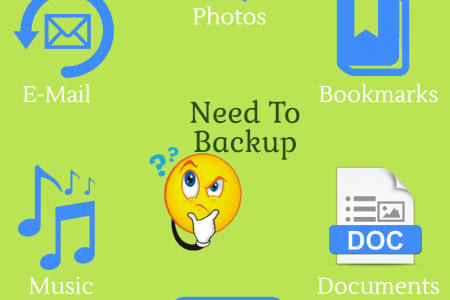 what are the things to backup ? Infographic