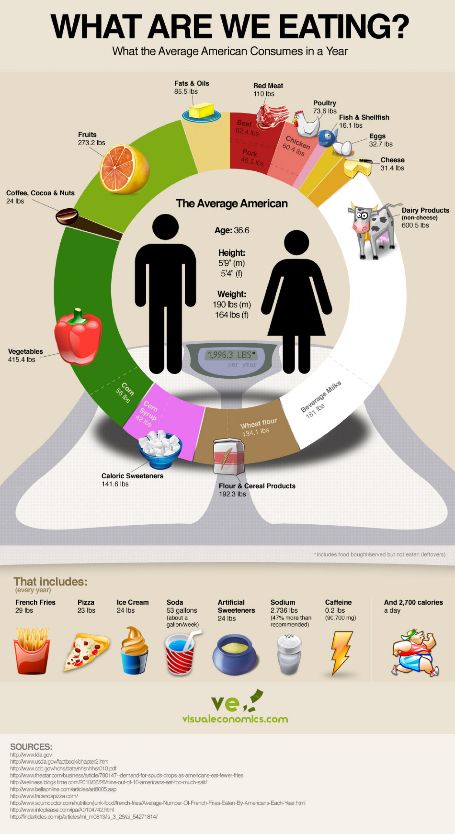 What Are We Eating? Infographic