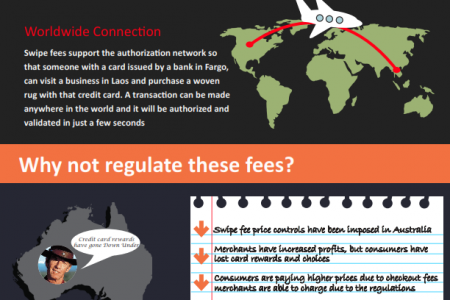 What Benefits Me by Paying a Credit Card Swipe Fee Infographic