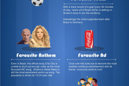 What Brazilians think about World Cup? Infographic
