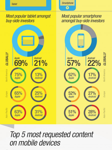What Buy-Side Investors Want From Digital Communications Infographic