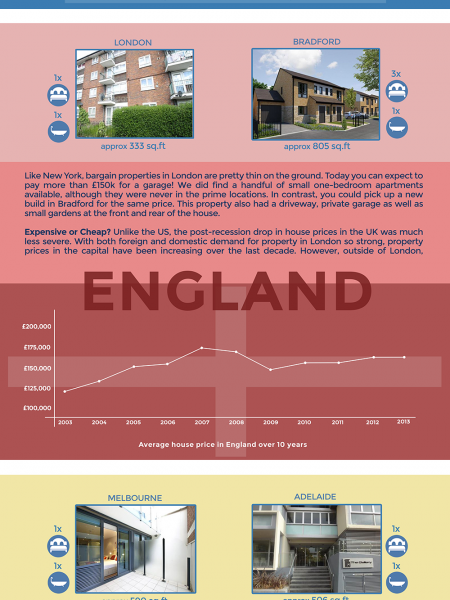 What Can £150k Buy You In The WorldWide Property Market? Infographic