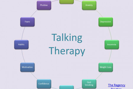 What can talking therapy help with? Infographic