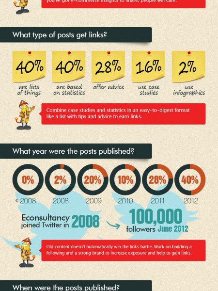 What Can We Learn From Econsultancy? Creating Content for Link Building Wins Infographic