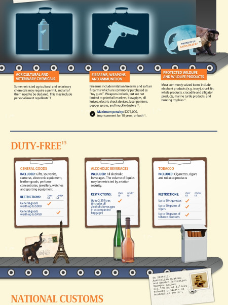 Australian Customs Infographic