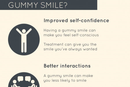 What Can You Do about a Gummy Smile? Infographic