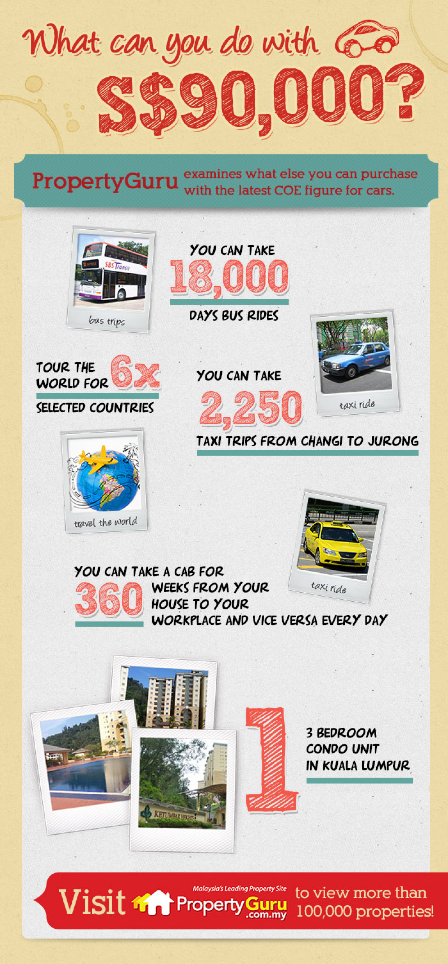 What can you do with S$90,000 COE figure Infographic