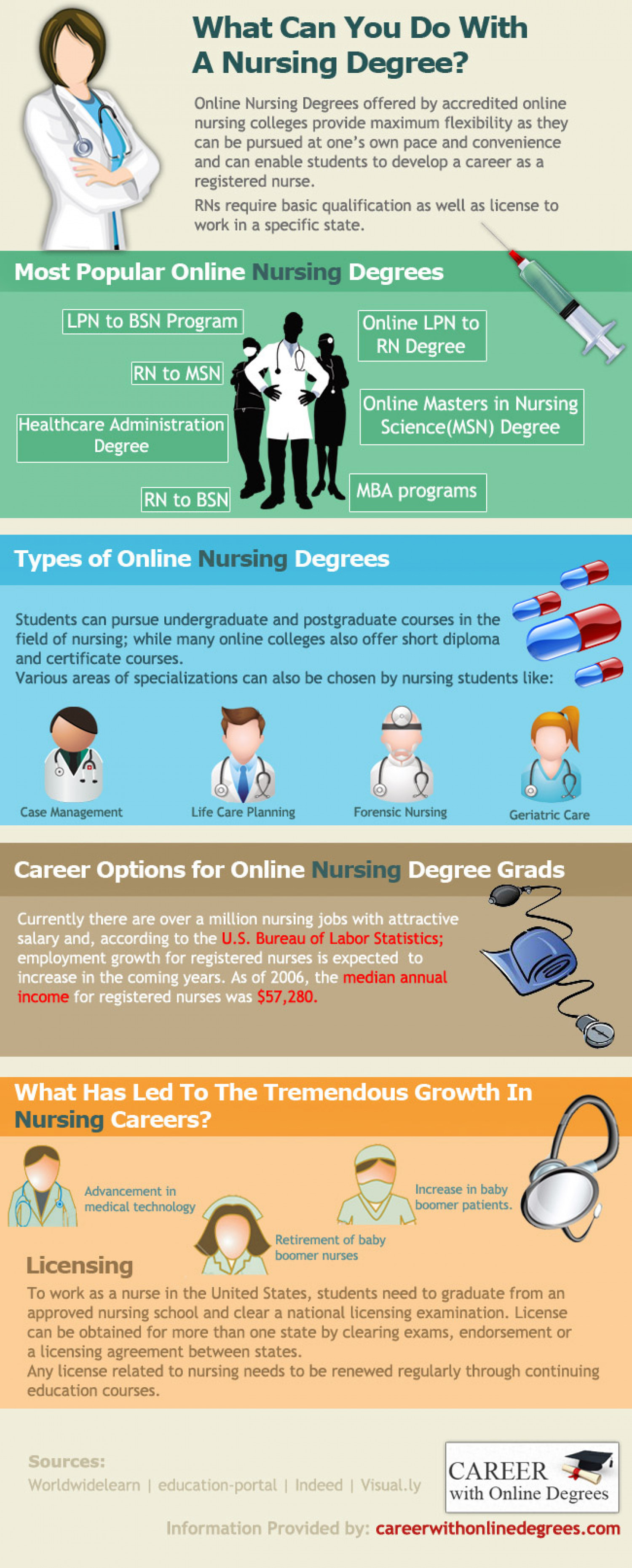 most popular majors online type work