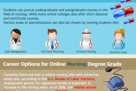 What Can You Do With Your Nursing Degree?  Infographic