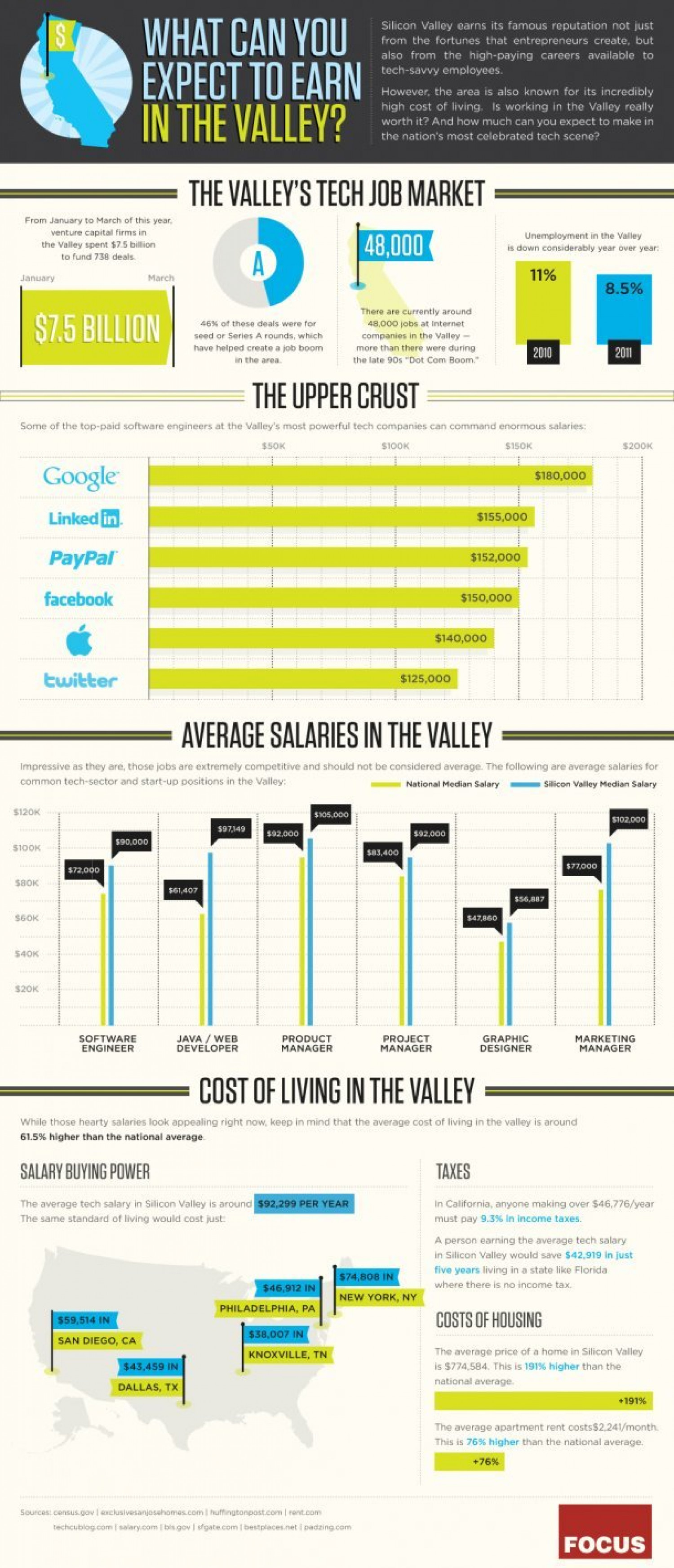 What Can you Expect to Earn in the Valley Infographic