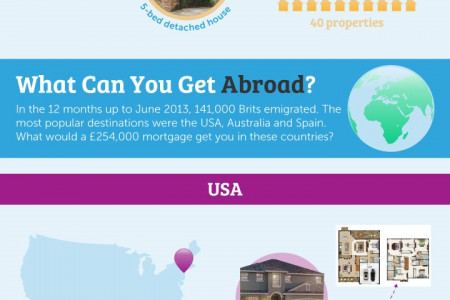 What can you get for your mortgage globally? Infographic